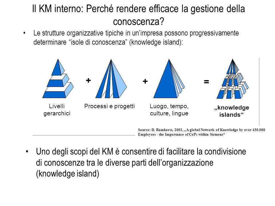 Il KM interno: Perché rendere efficace la gestione della conoscenza? Le strutture organizzative tipiche in unimpresa possono progressivamente determin