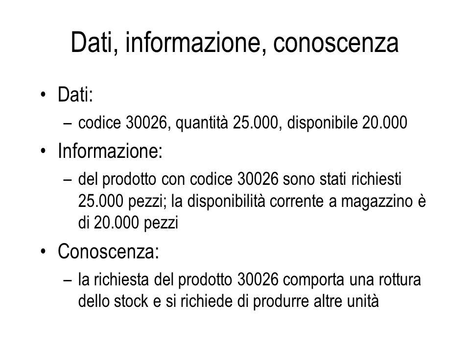 Dati, informazione, conoscenza Dati: –codice 30026, quantità 25.000, disponibile 20.000 Informazione: –del prodotto con codice 30026 sono stati richie
