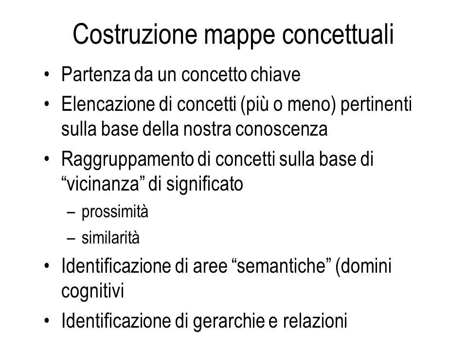 Costruzione mappe concettuali Partenza da un concetto chiave Elencazione di concetti (più o meno) pertinenti sulla base della nostra conoscenza Raggru