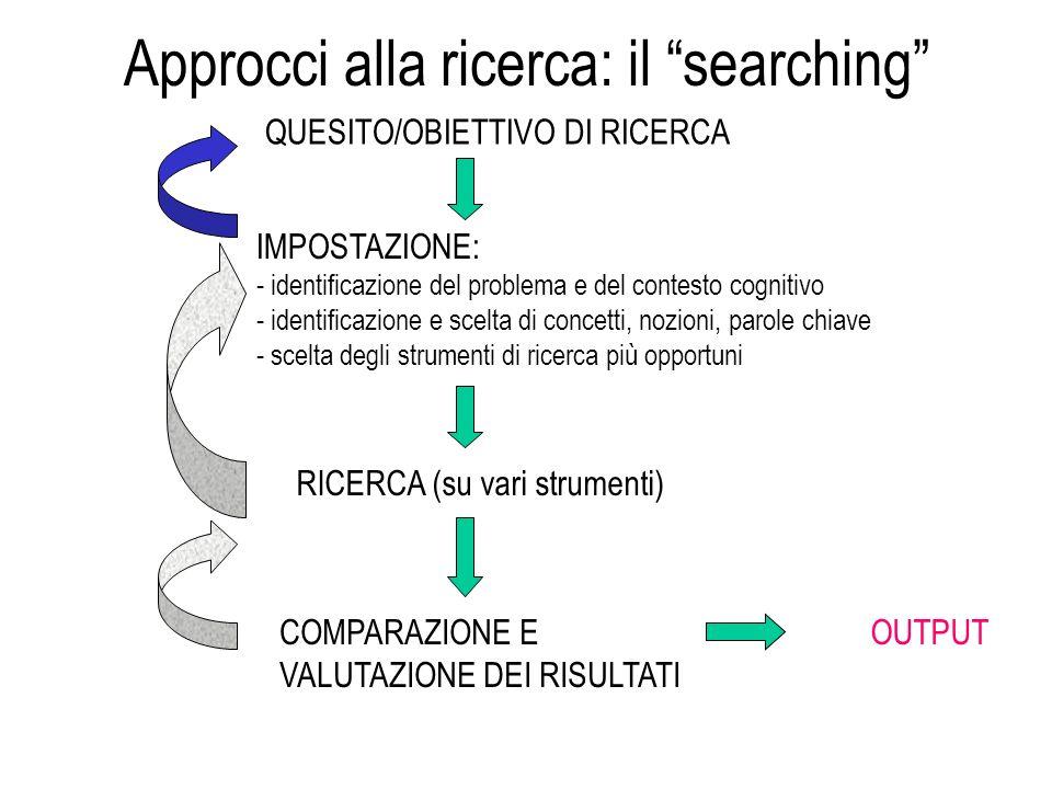 Approcci alla ricerca: il searching QUESITO/OBIETTIVO DI RICERCA IMPOSTAZIONE: - identificazione del problema e del contesto cognitivo - identificazione e scelta di concetti, nozioni, parole chiave - scelta degli strumenti di ricerca più opportuni RICERCA (su vari strumenti) COMPARAZIONE E VALUTAZIONE DEI RISULTATI OUTPUT