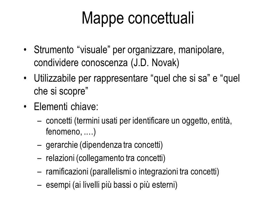 Mappe concettuali Strumento visuale per organizzare, manipolare, condividere conoscenza (J.D. Novak) Utilizzabile per rappresentare quel che si sa e q