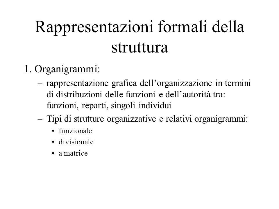 Rappresentazioni formali della struttura 1. Organigrammi: –rappresentazione grafica dellorganizzazione in termini di distribuzioni delle funzioni e de