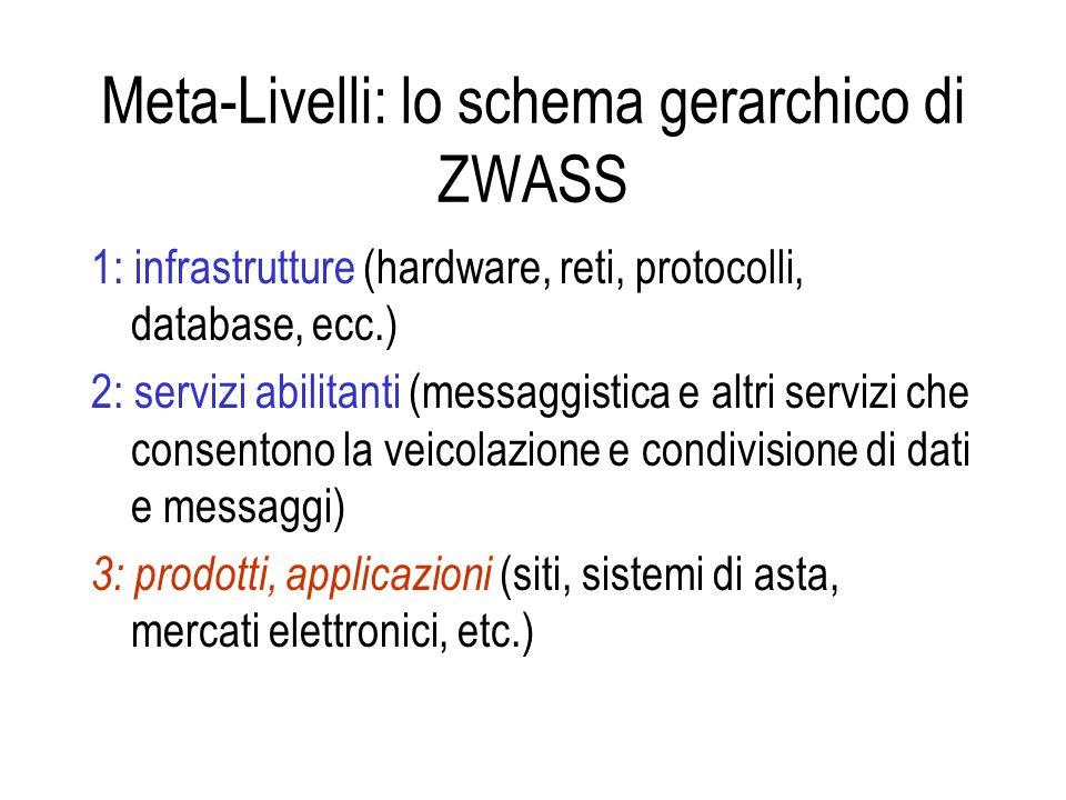 Meta-Livelli: lo schema gerarchico di ZWASS 1: infrastrutture (hardware, reti, protocolli, database, ecc.) 2: servizi abilitanti (messaggistica e altri servizi che consentono la veicolazione e condivisione di dati e messaggi) 3: prodotti, applicazioni (siti, sistemi di asta, mercati elettronici, etc.)