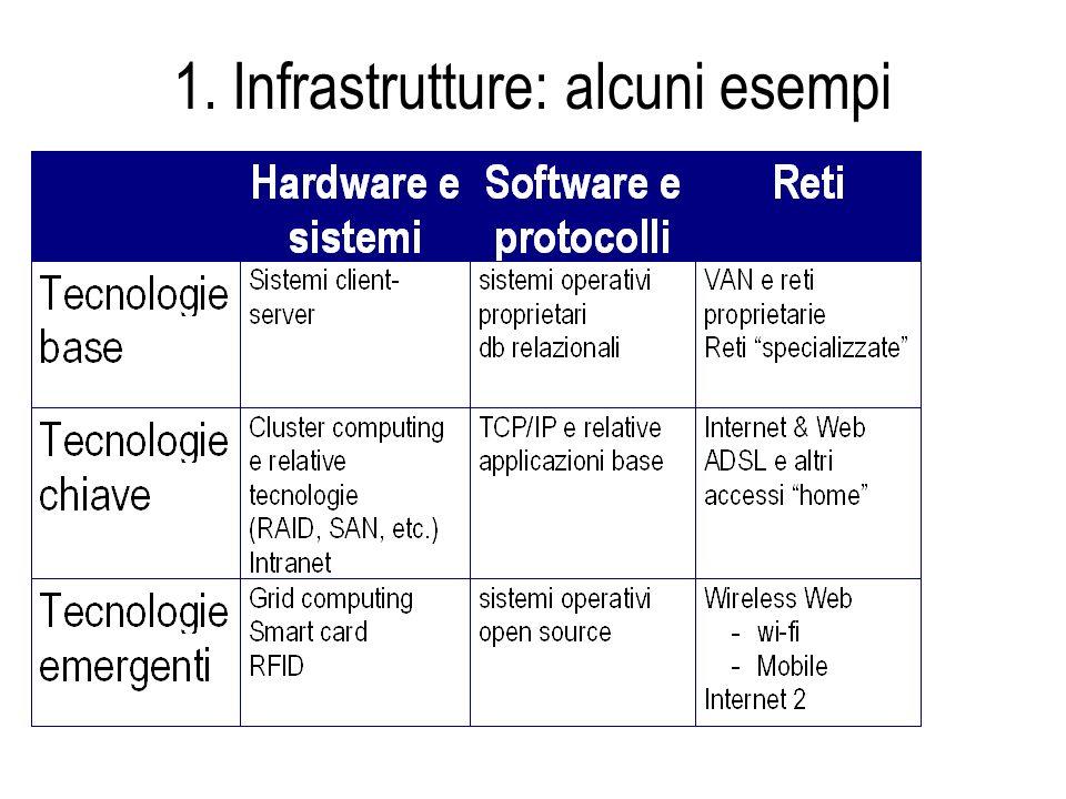 1. Infrastrutture: alcuni esempi