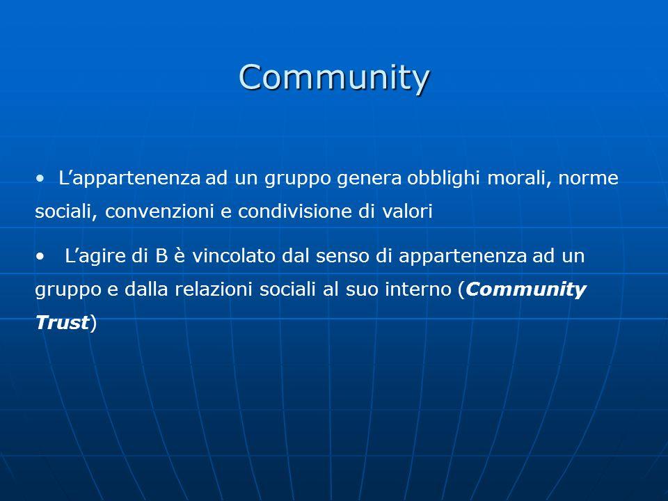 Community Lappartenenza ad un gruppo genera obblighi morali, norme sociali, convenzioni e condivisione di valori Lagire di B è vincolato dal senso di