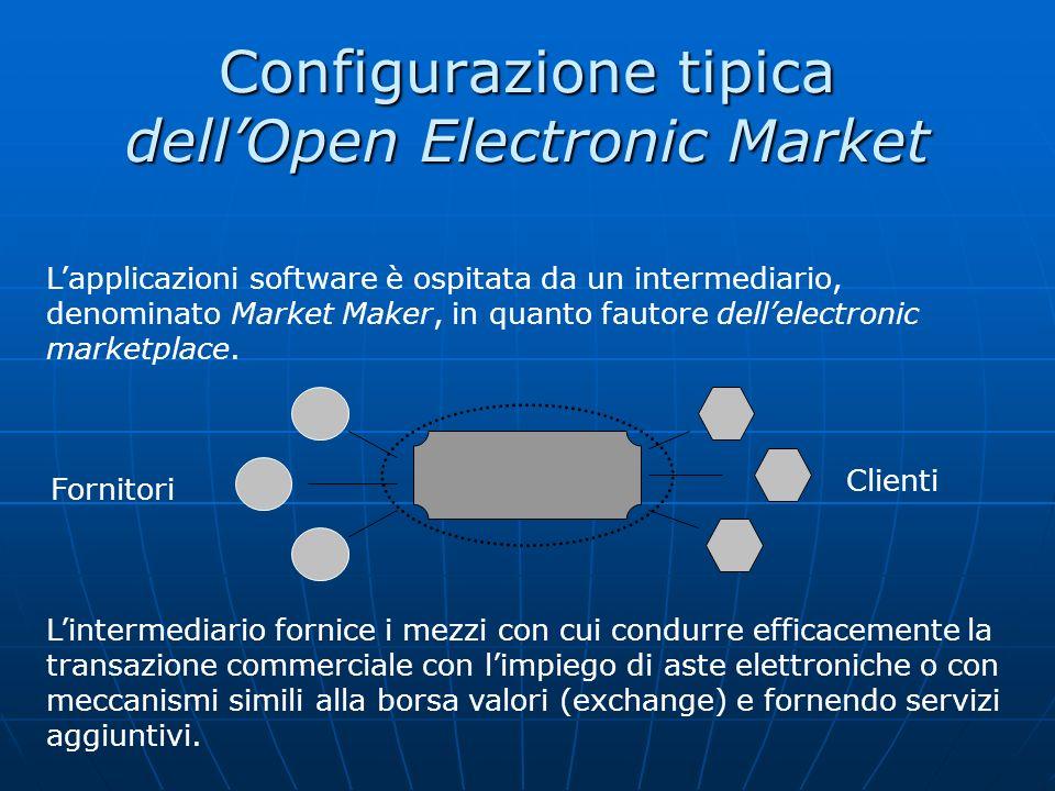 Configurazione tipica dellOpen Electronic Market Lapplicazioni software è ospitata da un intermediario, denominato Market Maker, in quanto fautore del