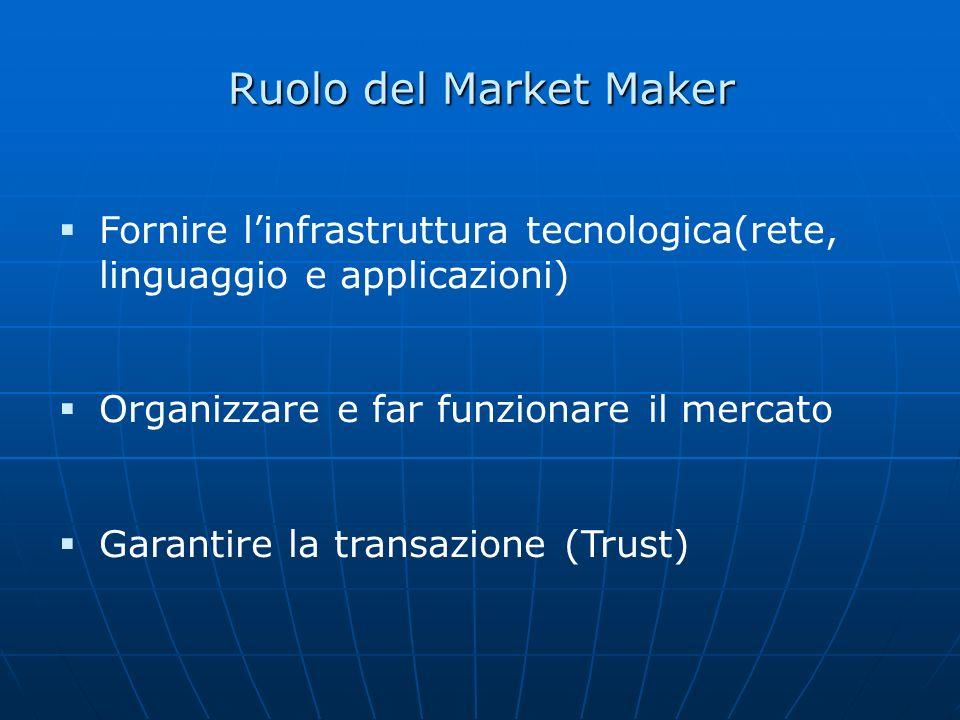 Ruolo del Market Maker Fornire linfrastruttura tecnologica(rete, linguaggio e applicazioni) Organizzare e far funzionare il mercato Garantire la trans