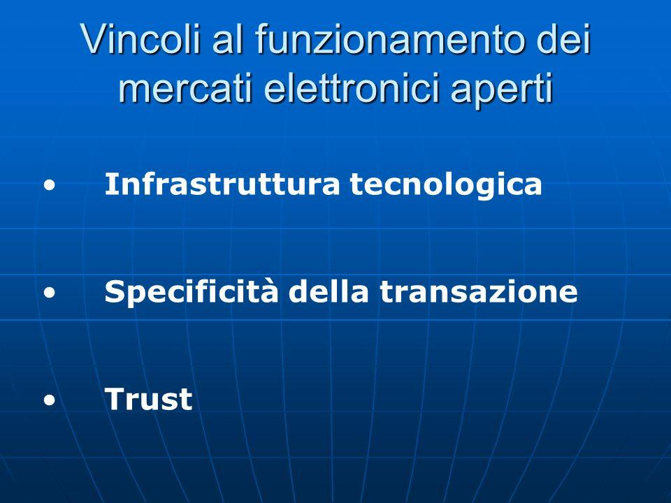 Vincoli al funzionamento dei mercati elettronici aperti Infrastruttura tecnologica Specificità della transazione Trust