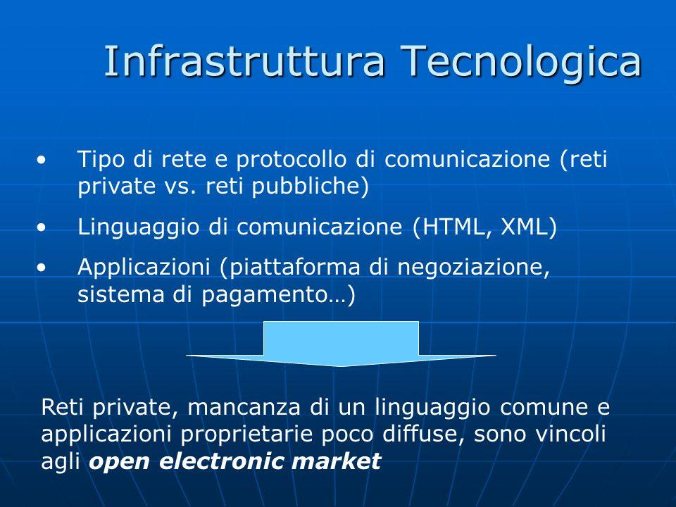 Infrastruttura Tecnologica Tipo di rete e protocollo di comunicazione (reti private vs. reti pubbliche) Linguaggio di comunicazione (HTML, XML) Applic
