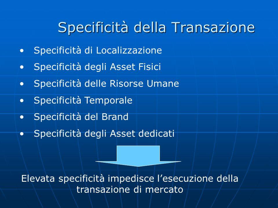 Specificità della Transazione Specificità di Localizzazione Specificità degli Asset Fisici Specificità delle Risorse Umane Specificità Temporale Speci
