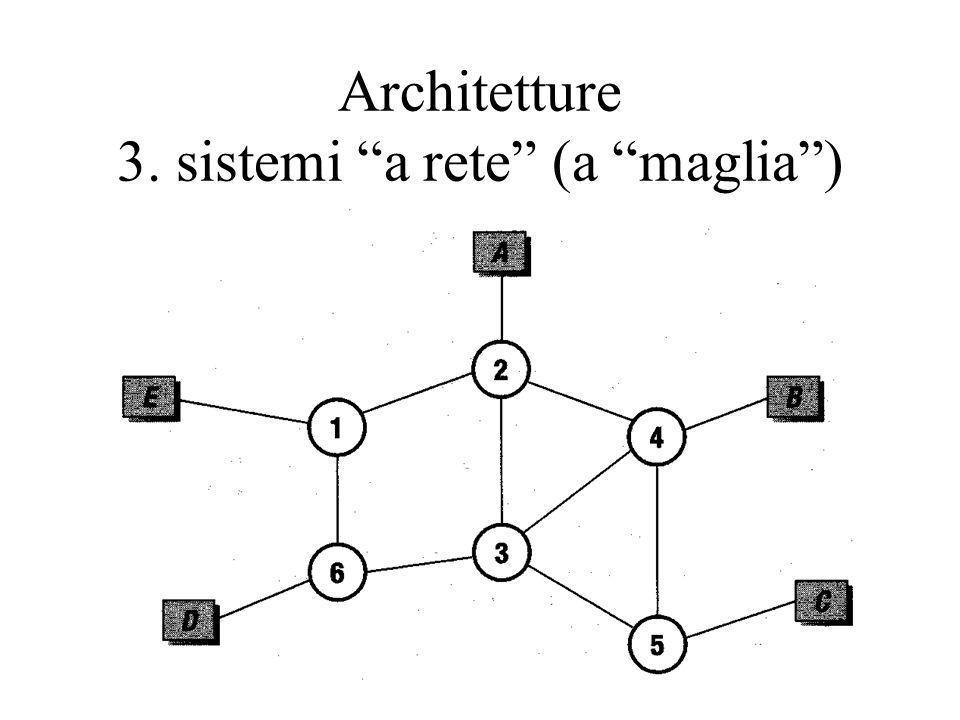 Architetture 3. sistemi a rete (a maglia)