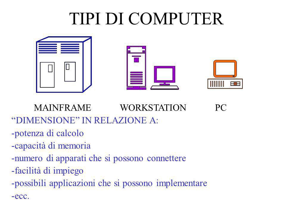 TIPI DI COMPUTER MAINFRAMEWORKSTATIONPC DIMENSIONE IN RELAZIONE A: -potenza di calcolo -capacità di memoria -numero di apparati che si possono connett