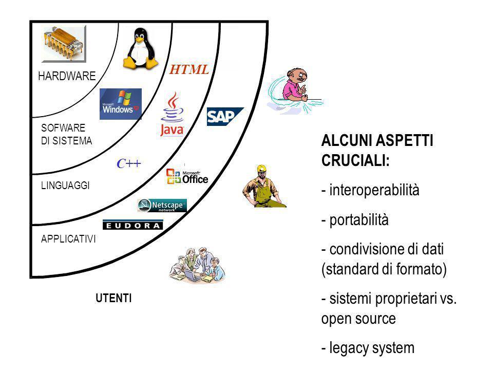 HARDWARE SOFWARE DI SISTEMA LINGUAGGI APPLICATIVI UTENTI ALCUNI ASPETTI CRUCIALI: - interoperabilità - portabilità - condivisione di dati (standard di