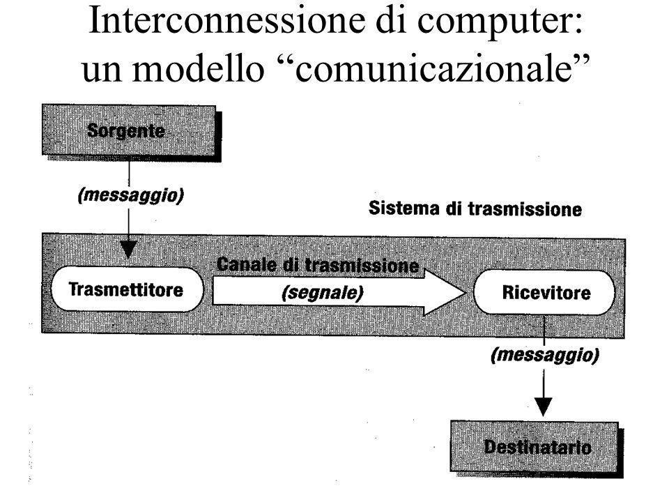 Interconnessione di computer: un modello comunicazionale