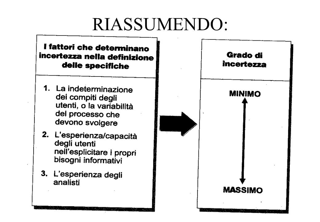 RIASSUMENDO: