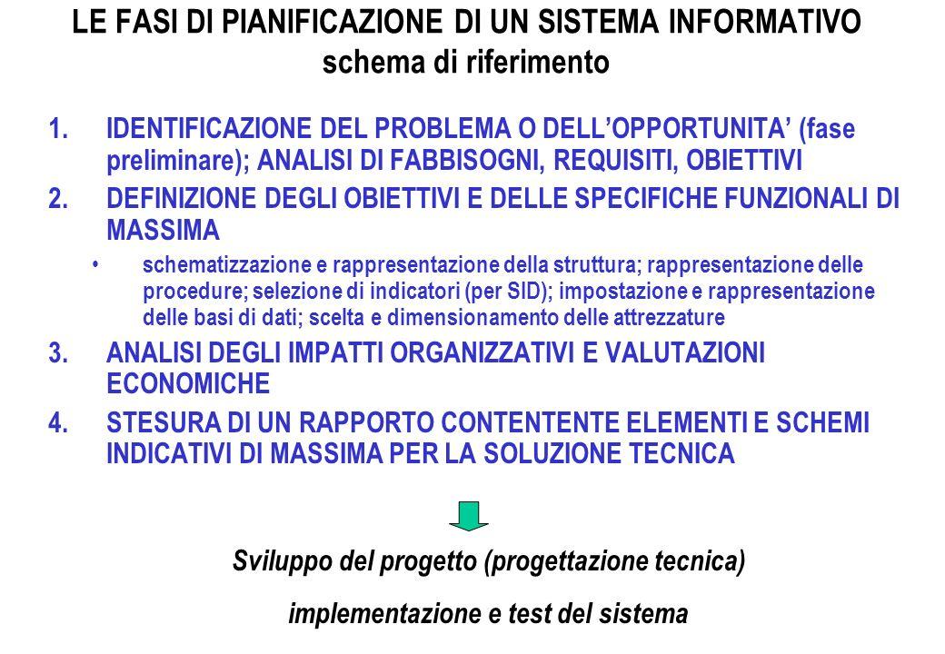 LE FASI DI PIANIFICAZIONE DI UN SISTEMA INFORMATIVO schema di riferimento 1.IDENTIFICAZIONE DEL PROBLEMA O DELLOPPORTUNITA (fase preliminare); ANALISI DI FABBISOGNI, REQUISITI, OBIETTIVI 2.DEFINIZIONE DEGLI OBIETTIVI E DELLE SPECIFICHE FUNZIONALI DI MASSIMA schematizzazione e rappresentazione della struttura; rappresentazione delle procedure; selezione di indicatori (per SID); impostazione e rappresentazione delle basi di dati; scelta e dimensionamento delle attrezzature 3.ANALISI DEGLI IMPATTI ORGANIZZATIVI E VALUTAZIONI ECONOMICHE 4.STESURA DI UN RAPPORTO CONTENTENTE ELEMENTI E SCHEMI INDICATIVI DI MASSIMA PER LA SOLUZIONE TECNICA Sviluppo del progetto (progettazione tecnica) implementazione e test del sistema