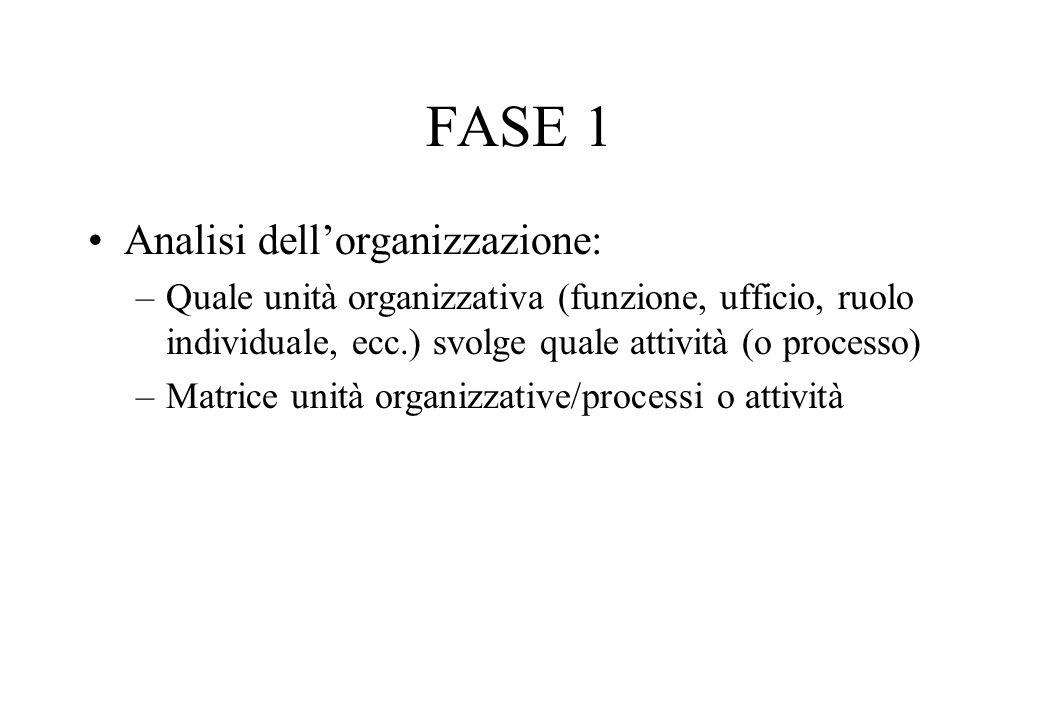 FASE 1 Analisi dellorganizzazione: –Quale unità organizzativa (funzione, ufficio, ruolo individuale, ecc.) svolge quale attività (o processo) –Matrice unità organizzative/processi o attività