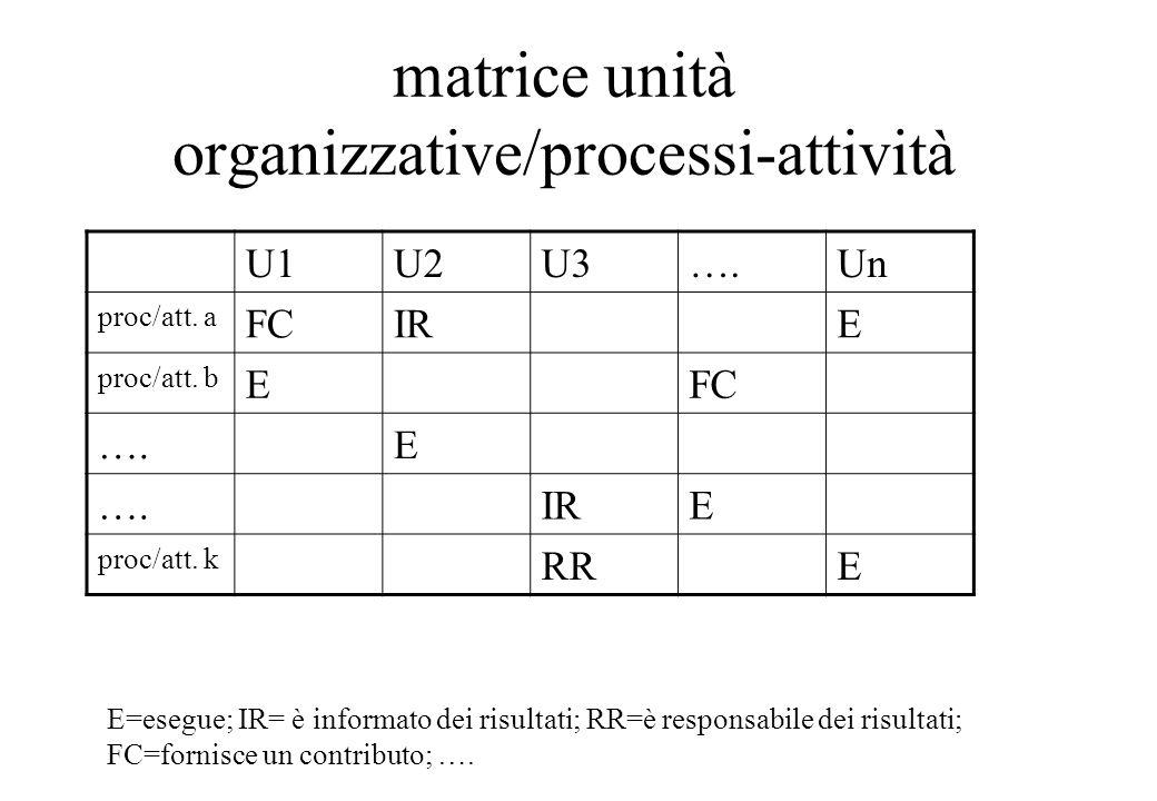 matrice unità organizzative/processi-attività U1U2U3….Un proc/att.
