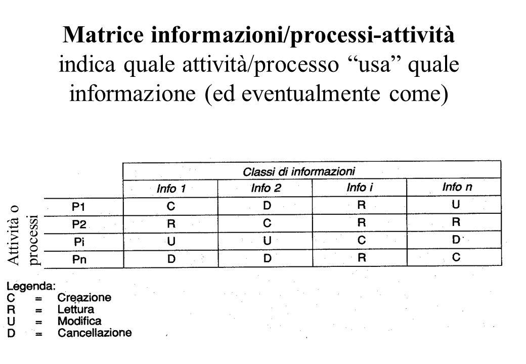 Matrice informazioni/processi-attività indica quale attività/processo usa quale informazione (ed eventualmente come) Attività o processi