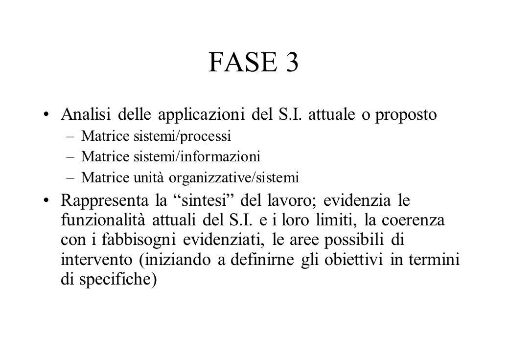 FASE 3 Analisi delle applicazioni del S.I.