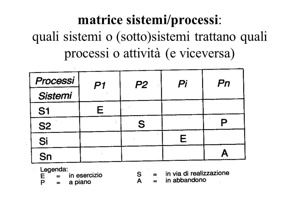 matrice sistemi/processi: quali sistemi o (sotto)sistemi trattano quali processi o attività (e viceversa)