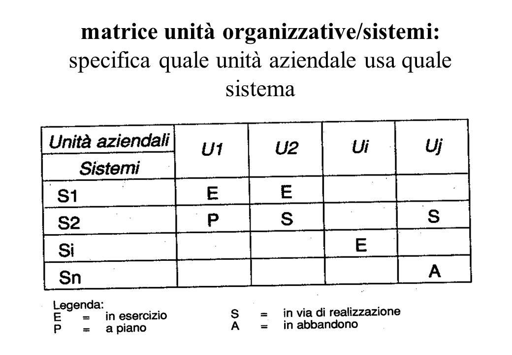 matrice unità organizzative/sistemi: specifica quale unità aziendale usa quale sistema