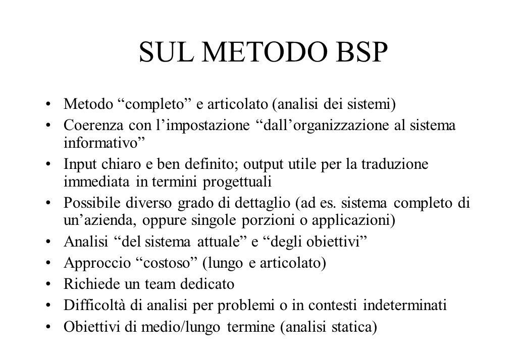 SUL METODO BSP Metodo completo e articolato (analisi dei sistemi) Coerenza con limpostazione dallorganizzazione al sistema informativo Input chiaro e ben definito; output utile per la traduzione immediata in termini progettuali Possibile diverso grado di dettaglio (ad es.