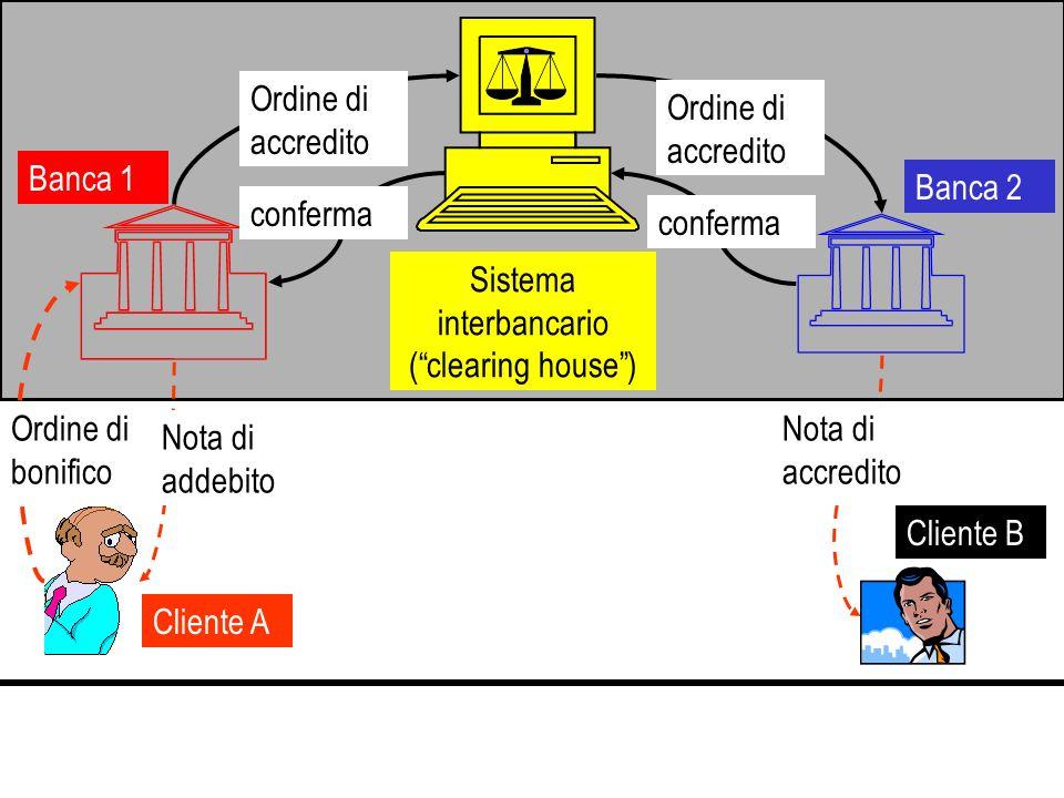 Cliente B Cliente A Ordine di bonifico Ordine di accredito conferma Nota di addebito Nota di accredito Banca 1 Banca 2 Sistema interbancario (clearing