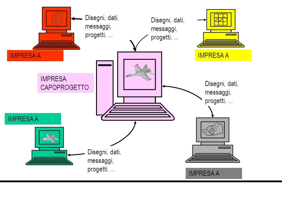 Disegni, dati, messaggi, progetti,... IMPRESA CAPOPROGETTO IMPRESA A