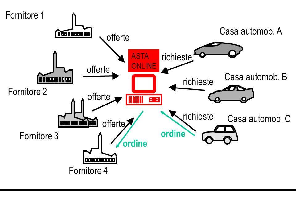Casa automob. A Casa automob. B Casa automob. C Fornitore 1 Fornitore 2 Fornitore 3 Fornitore 4 offerte ASTA ONLINE richieste ordine