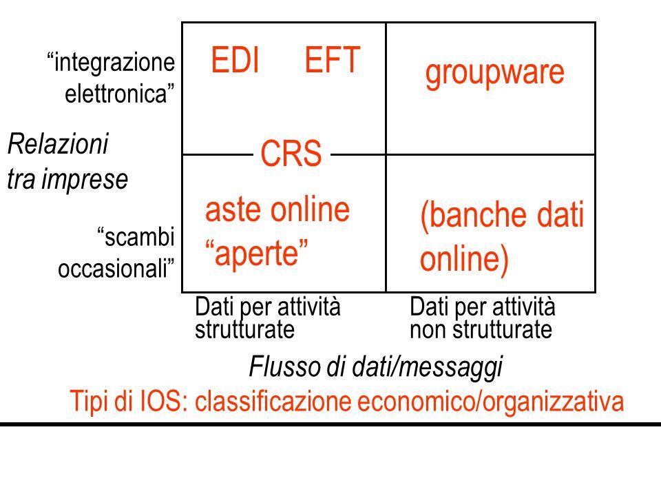 Tipi di IOS: classificazione economico/organizzativa Flusso di dati/messaggi Dati per attività strutturate Dati per attività non strutturate Relazioni