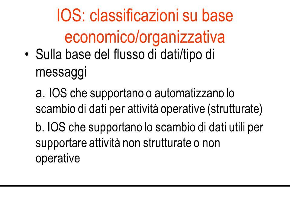 IOS: classificazioni su base economico/organizzativa Sulla base del flusso di dati/tipo di messaggi a. IOS che supportano o automatizzano lo scambio d