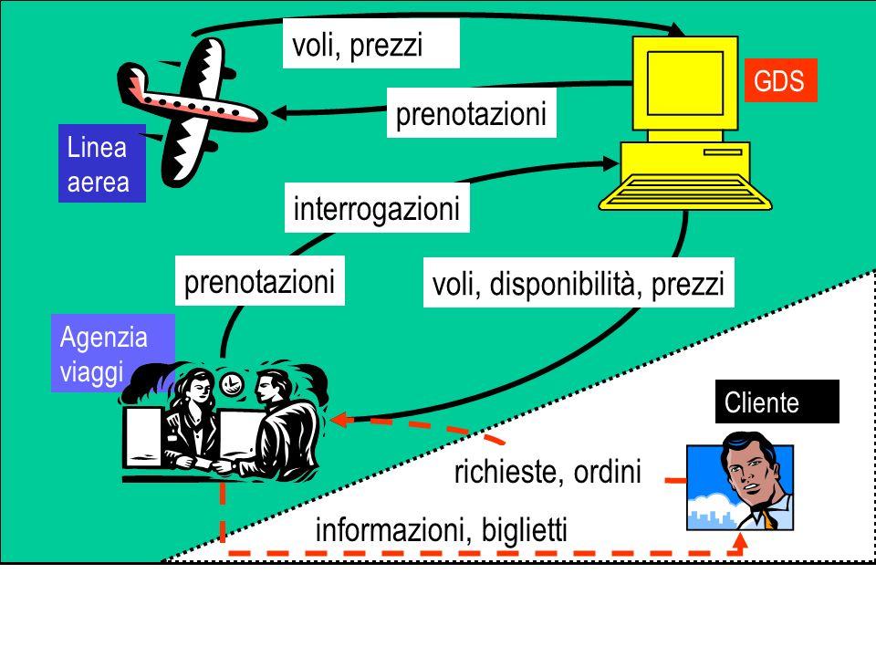 voli, prezzi prenotazioni interrogazioni voli, disponibilità, prezzi prenotazioni informazioni, biglietti richieste, ordini Linea aerea GDS Agenzia vi