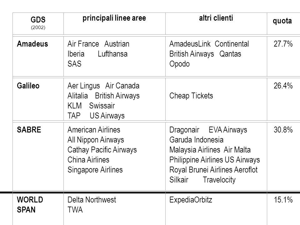 GDS (2002) principali linee areealtri clienti quota Amadeus Air France Austrian Iberia Lufthansa SAS AmadeusLink Continental British Airways Qantas Op
