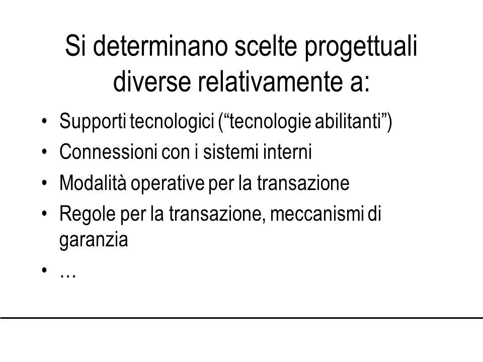 Si determinano scelte progettuali diverse relativamente a: Supporti tecnologici (tecnologie abilitanti) Connessioni con i sistemi interni Modalità operative per la transazione Regole per la transazione, meccanismi di garanzia …