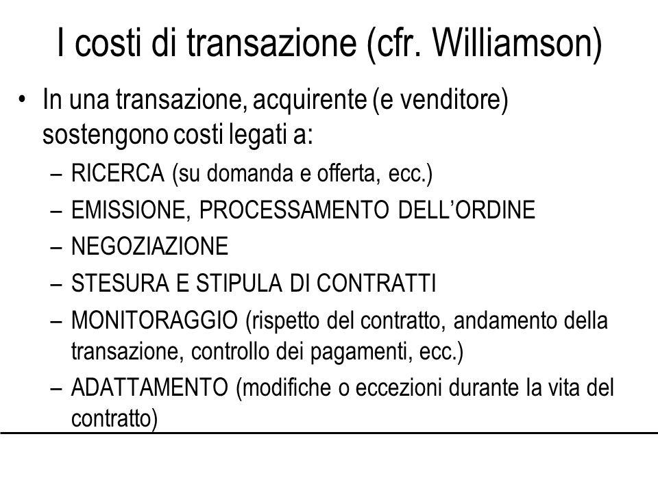 I costi di transazione (cfr.