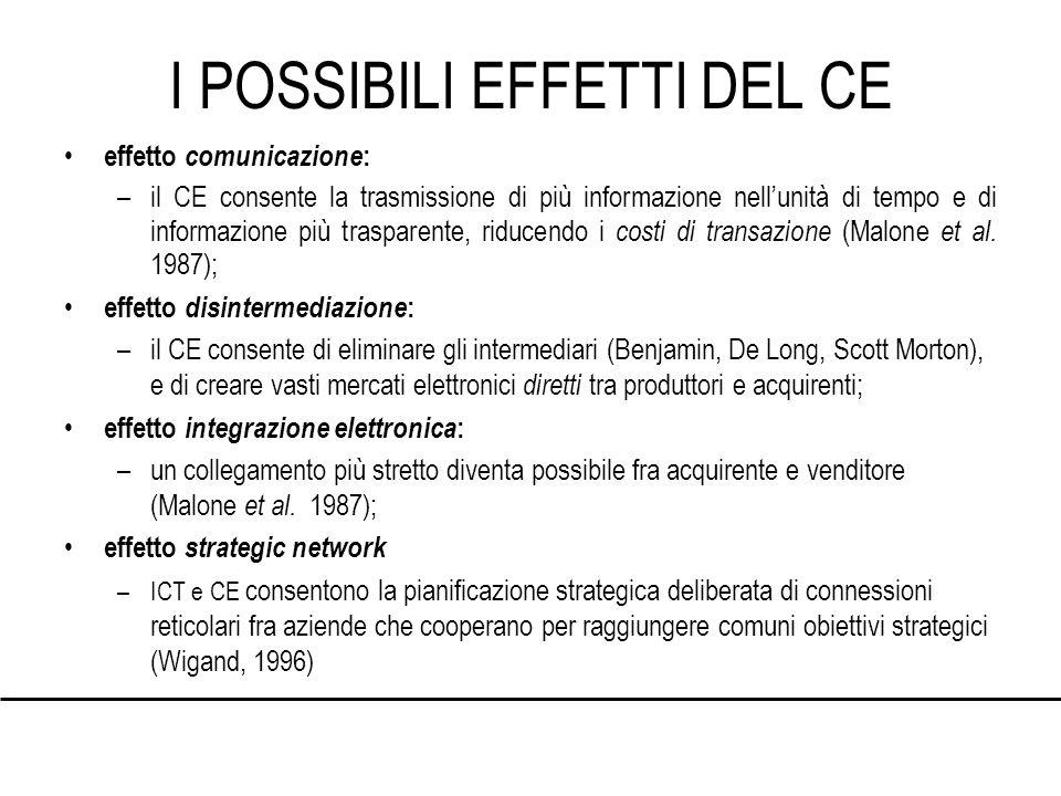 I POSSIBILI EFFETTI DEL CE effetto comunicazione : –il CE consente la trasmissione di più informazione nellunità di tempo e di informazione più trasparente, riducendo i costi di transazione (Malone et al.