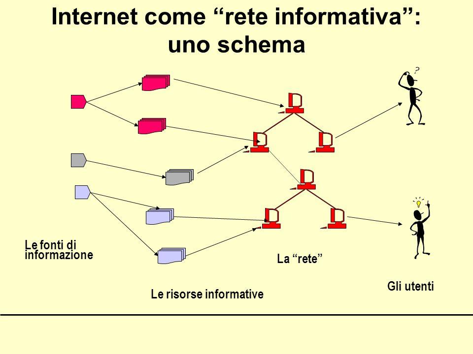 Internet come rete informativa: uno schema Le fonti di informazione Le risorse informative La rete Gli utenti