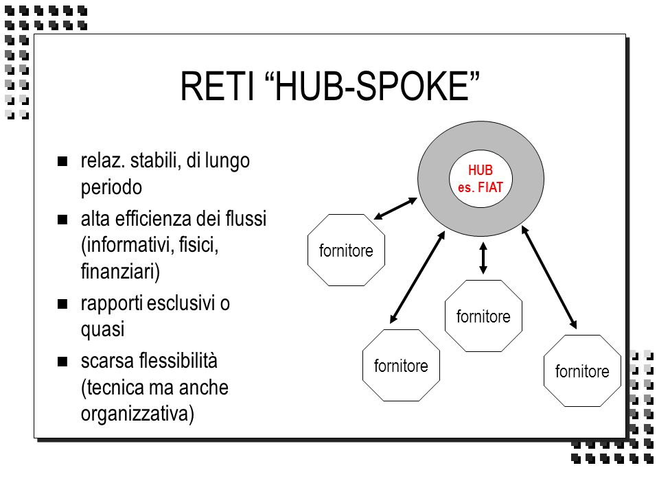 RETI HUB-SPOKE n relaz. stabili, di lungo periodo n alta efficienza dei flussi (informativi, fisici, finanziari) n rapporti esclusivi o quasi n scarsa