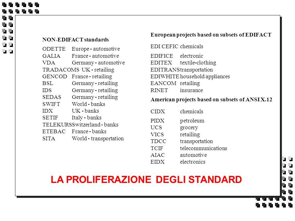 European projects based on subsets of EDIFACT EDI CEFICchemicals EDIFICEelectronic EDITEXtextile-clothing EDITRANStransportation EDIWHITEhousehold app