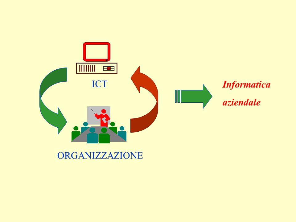ICT ORGANIZZAZIONE Informatica aziendale