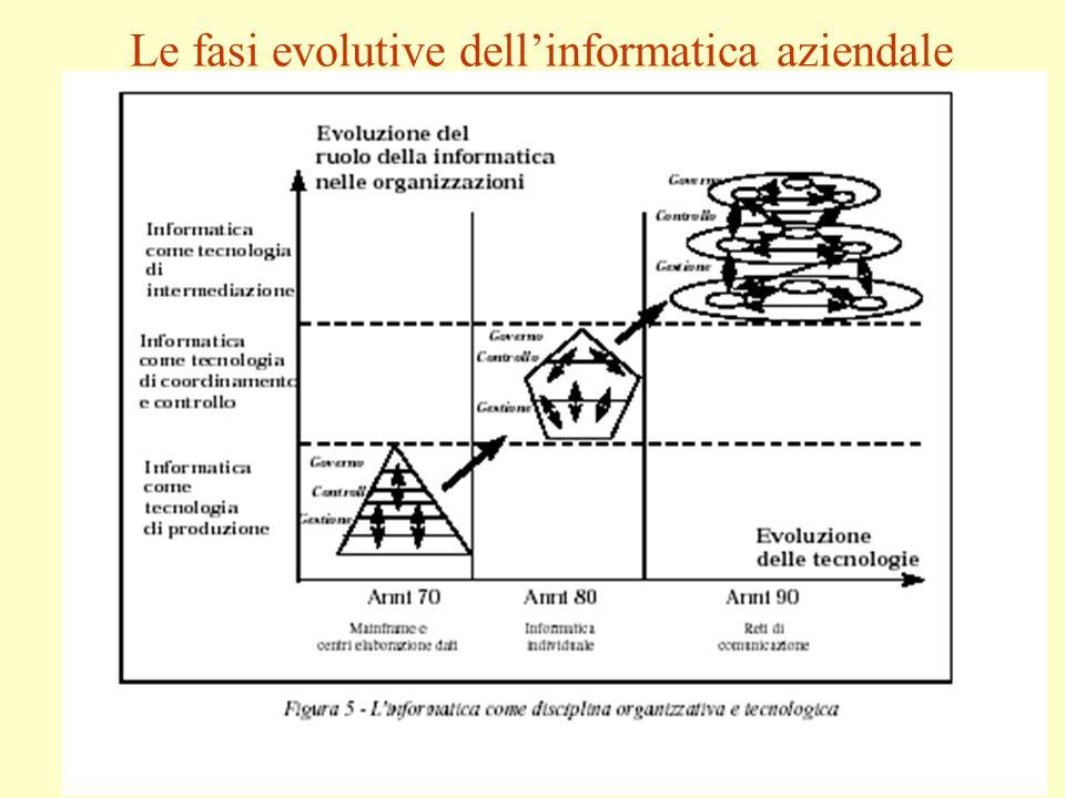 Le fasi evolutive dellinformatica aziendale
