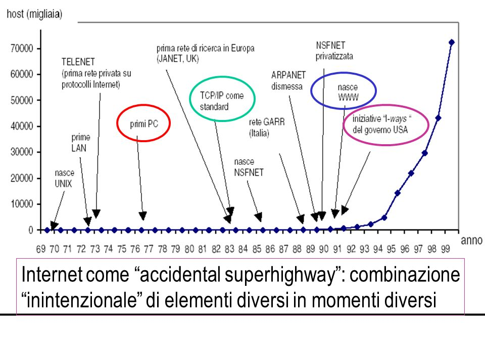 Internet come accidental superhighway: combinazione inintenzionale di elementi diversi in momenti diversi