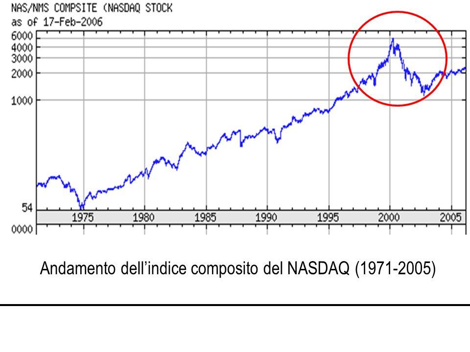 Andamento dellindice composito del NASDAQ (1971-2005)