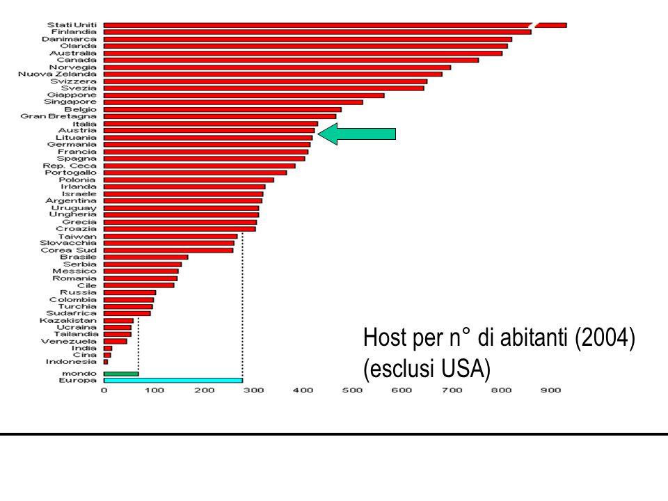 Host per n° di abitanti (2004) (esclusi USA)