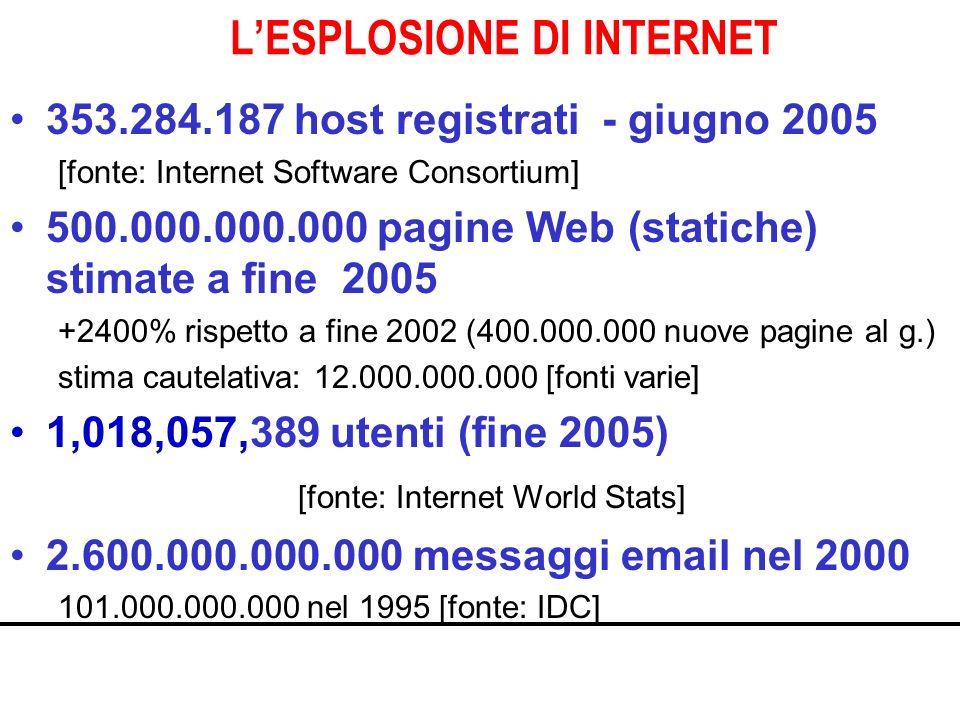 LESPLOSIONE DI INTERNET 353.284.187 host registrati - giugno 2005 [fonte: Internet Software Consortium] 500.000.000.000 pagine Web (statiche) stimate a fine 2005 +2400% rispetto a fine 2002 (400.000.000 nuove pagine al g.) stima cautelativa: 12.000.000.000 [fonti varie] 1,018,057,389 utenti (fine 2005) [fonte: Internet World Stats] 2.600.000.000.000 messaggi email nel 2000 101.000.000.000 nel 1995 [fonte: IDC]