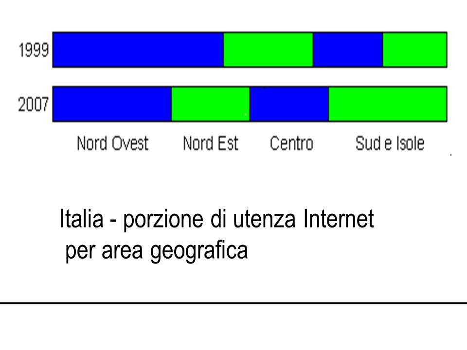 Italia - porzione di utenza Internet per area geografica