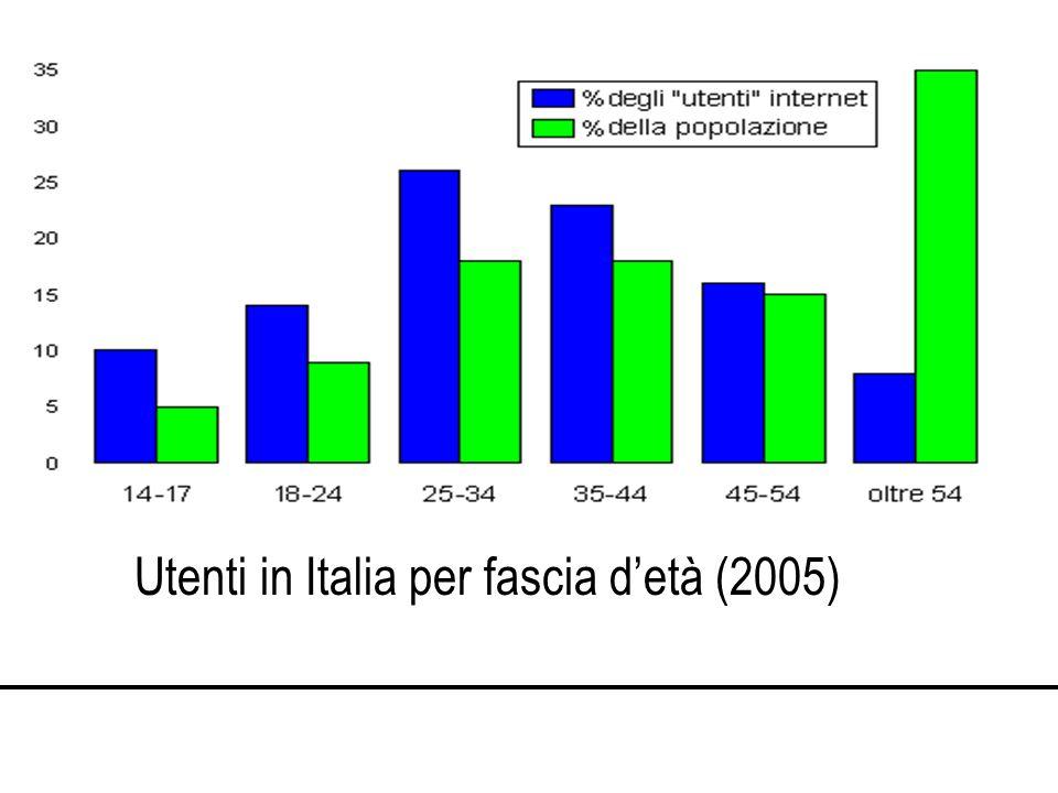Utenti in Italia per fascia detà (2005)