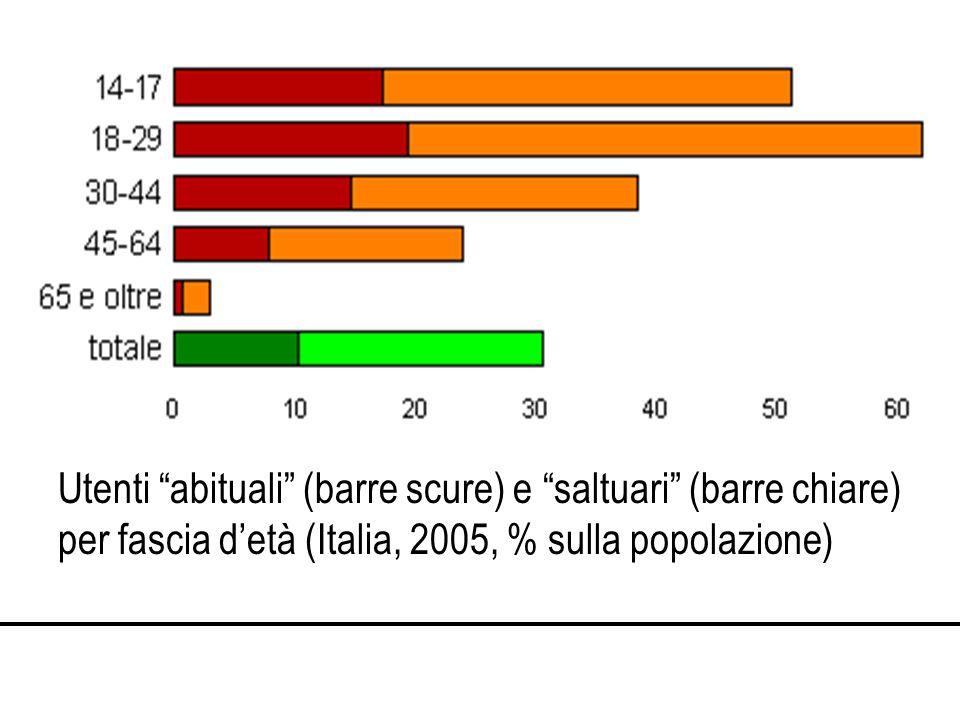 Utenti abituali (barre scure) e saltuari (barre chiare) per fascia detà (Italia, 2005, % sulla popolazione)