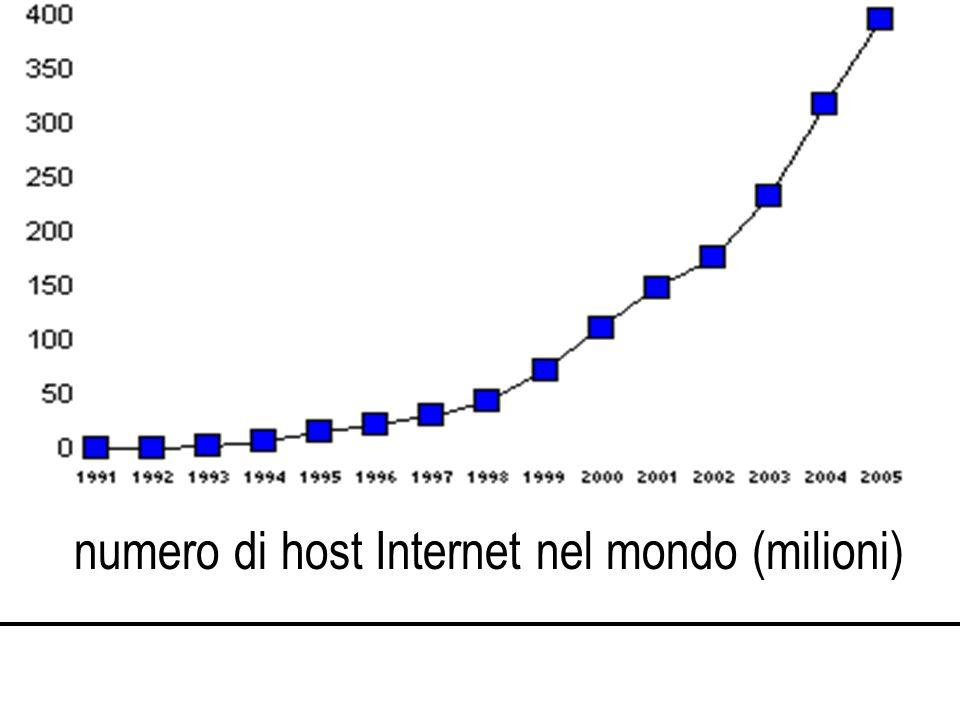 numero di host Internet nel mondo (milioni)